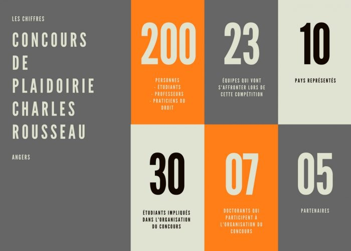 Les chiffres du Concours à Angers
