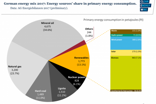 Part des énergies renouvelables dans la consommation primaire d'énergie en Allemagne en 2017