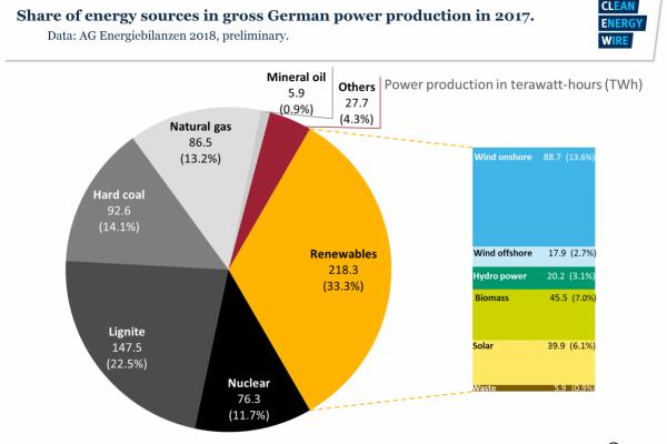 Part des énergies renouvelables dans la production d'énergie primaire de l'Allemagne en 2017